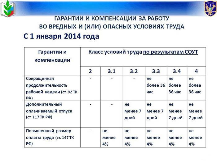 Дополнительный отпуск за вредные условия труда (2015) — медработникам, продолжительность, отмена, расчет