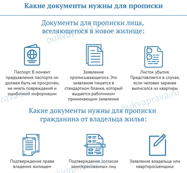 Как прописаться в квартире: документы для прописки