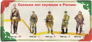 Какой сейчас срок службы в армии, какой был раньше