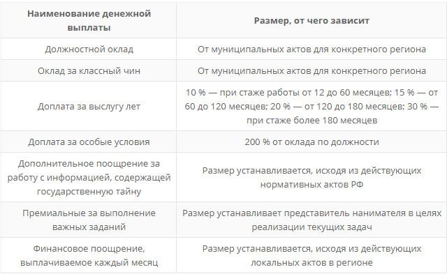 Особенности оплаты труда муниципальных служащих