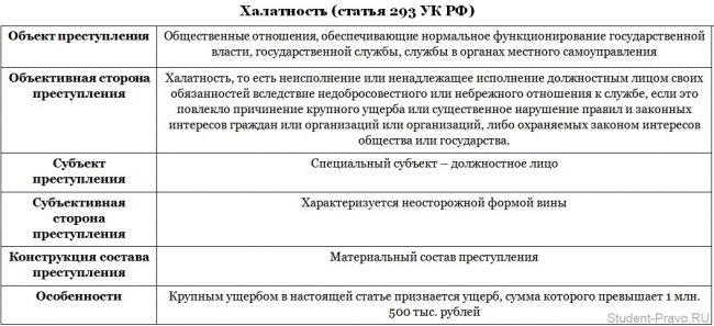 Ответственность за халатность: как привлечь должностное лицо по ст. 293 ук рф