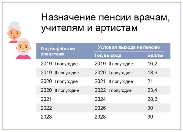 Пенсия медработникам по выслуге лет в 2019 году — изменение, список должностей, размер, что входит в стаж