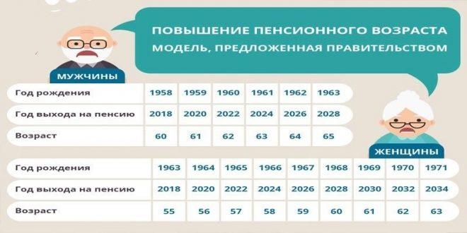 Досрочные пенсии медработникам