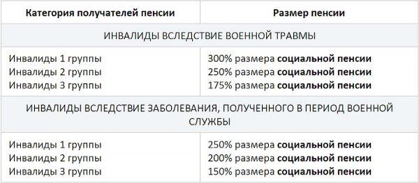 Рассчитаем трудовую пенсию по инвалидности потребительская корзина россии за 2014 год