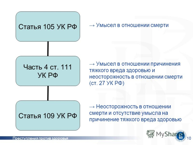 уголовный кодекс 111 статья