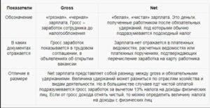 Что такое и как посчитать зарплату гросс (gross) и net — юридические советы