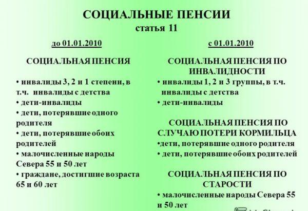 Как можно получить социальную пенсию по старости как получить пенсию в белоруссии с видом на жительство в белоруссии