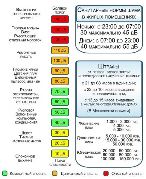 Со скольки до скольки можно шуметь в квартире по закону РФ