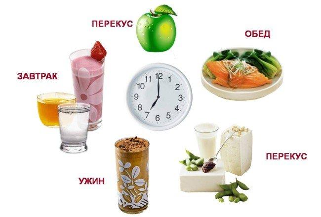 Желудок не переваривает пищу, что делать? Болит желудок после приема пищи