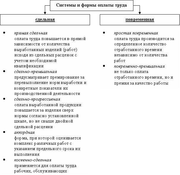 Формы оплаты труда и виды оплаты труда по ТК РФ