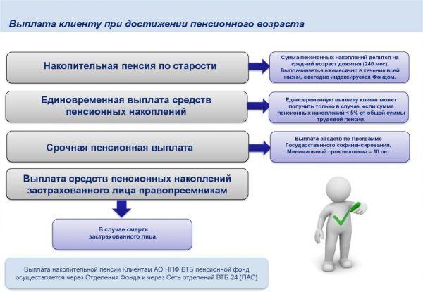Где получить пенсионеру накопительную пенсию пенсионный фонд личный кабинет нижневартовск физического лица