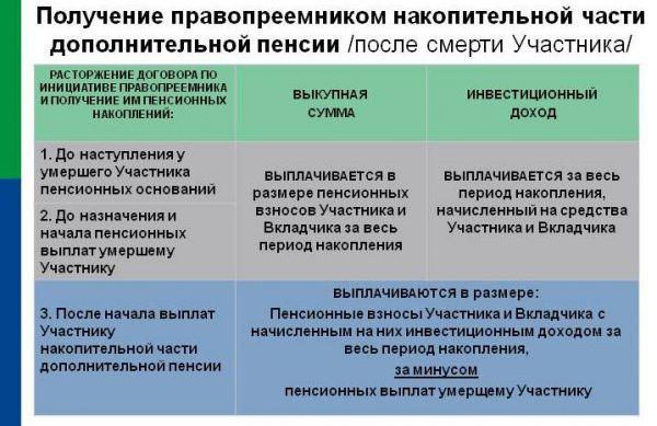 Можно ли получить не работающему пенсионеру накопительную часть пенсии пенсионный фонд личный кабинет симферополь центральный район официальный сайт