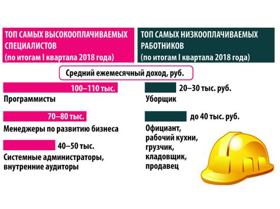 Наиболее высокооплачиваемые профессии в россии