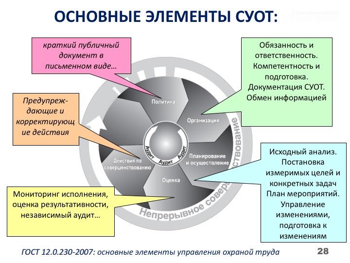 система управления охраны труда в картинках начале марта слушатели