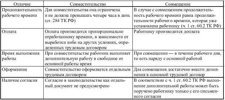 Внутреннее совместительство и совместительство в чем разница