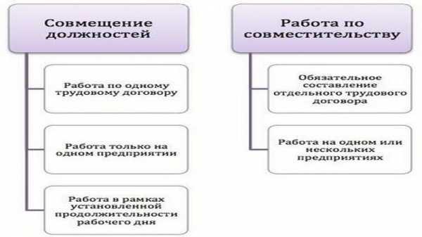 Временное совместительство понятие порядок оформления